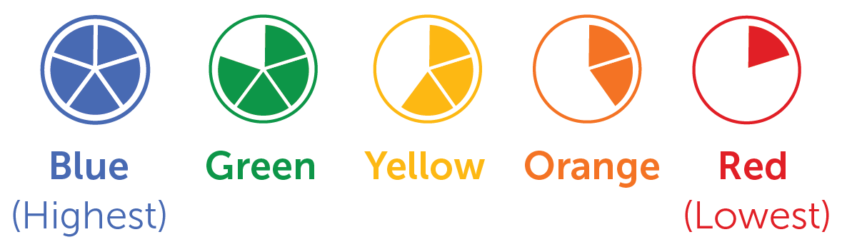 Color coded pies used in the Dashboard